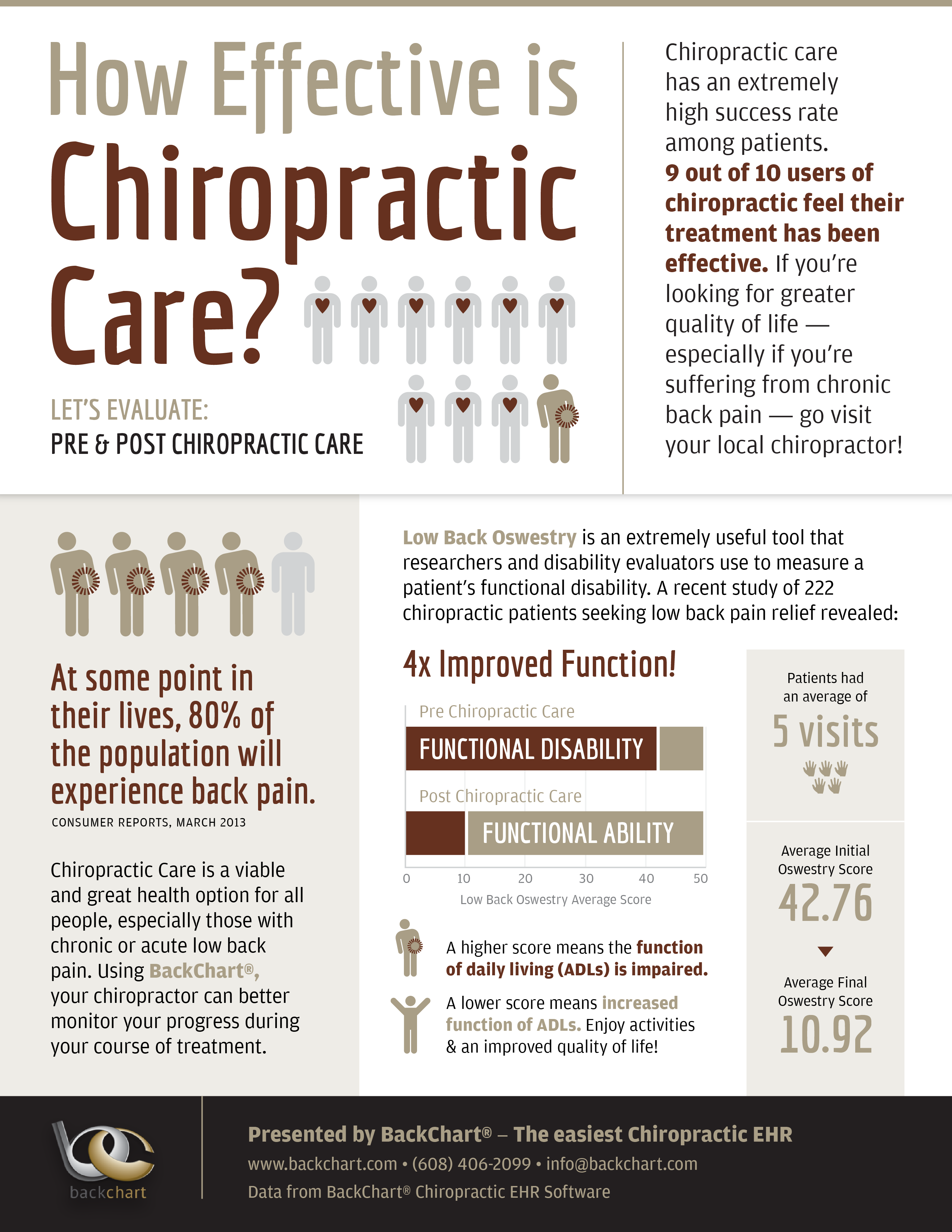 """chiropractor information Beaverton chiropractor info & reviews it is easy to get lost in the sea of google information of """"beaverton chiropractor"""" and """"beaverton chiropractic"""" search."""